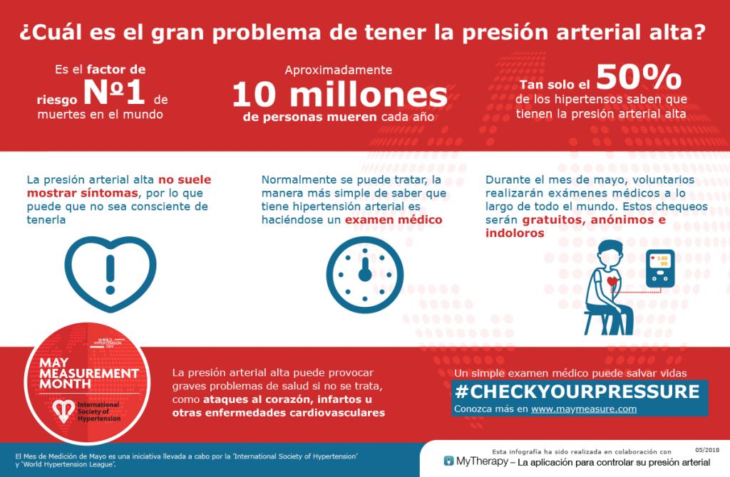Infografía sobre la presión arterial alta